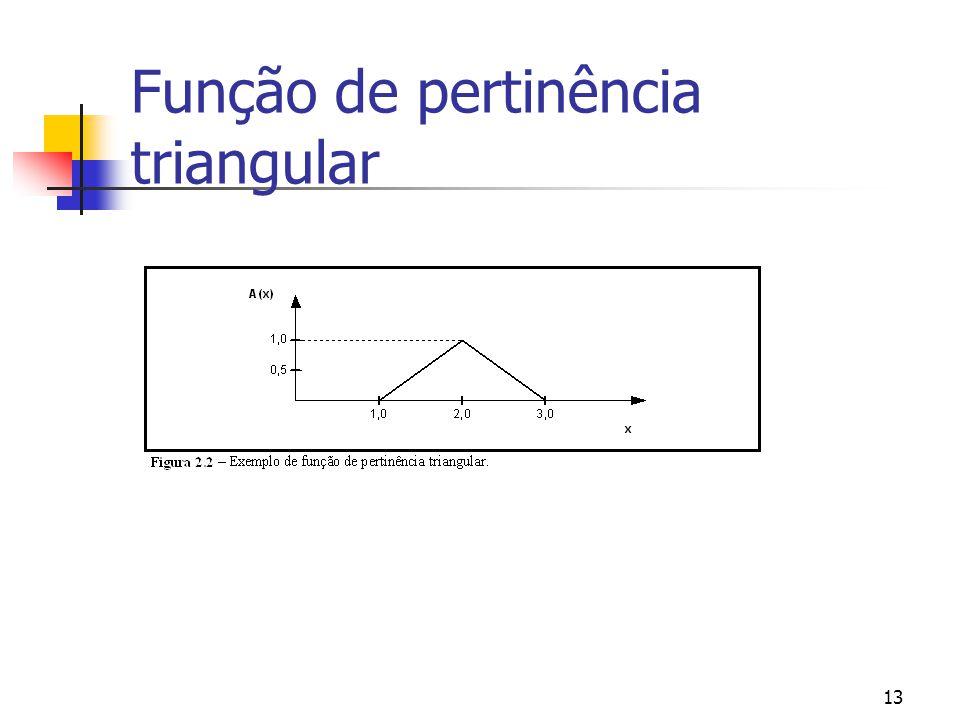 13 Função de pertinência triangular