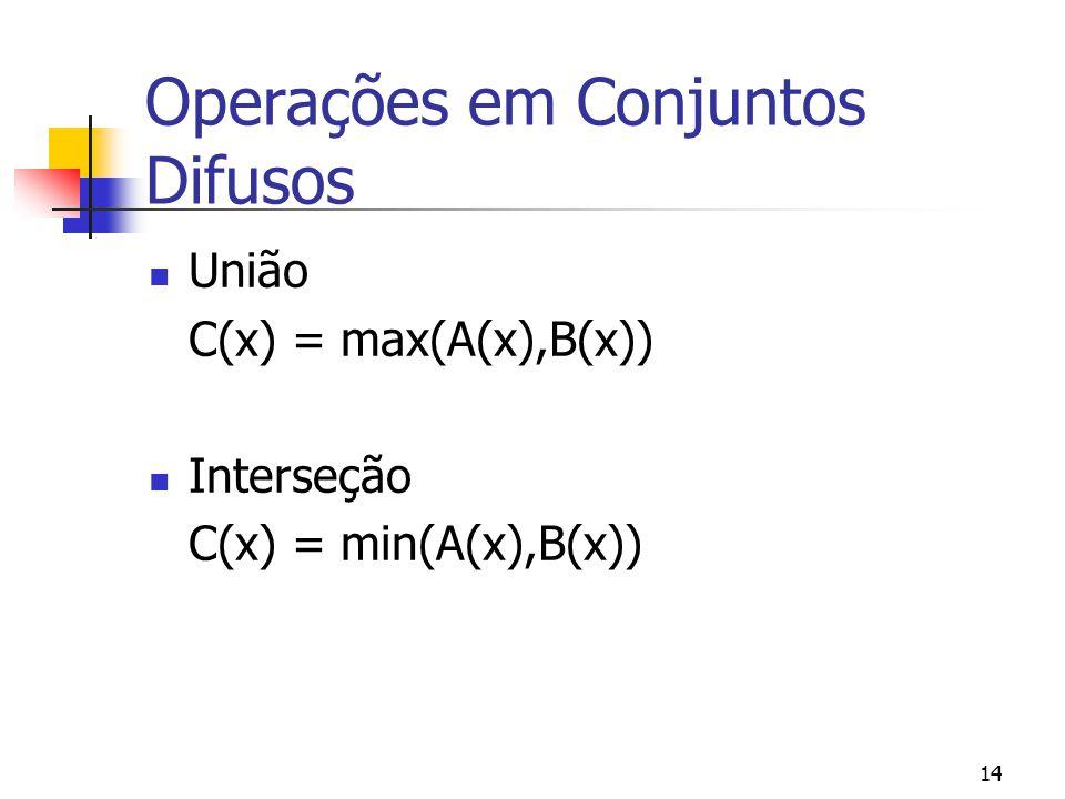 14 Operações em Conjuntos Difusos União C(x) = max(A(x),B(x)) Interseção C(x) = min(A(x),B(x))