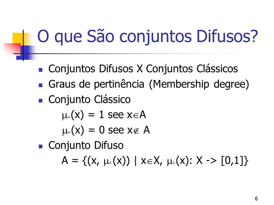 6 O que São conjuntos Difusos? Conjuntos Difusos X Conjuntos Clássicos Graus de pertinência (Membership degree) Conjunto Clássico  A (x) = 1 see x 