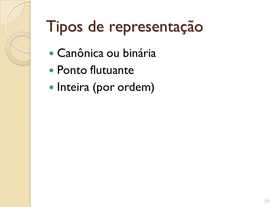 Tipos de representação Canônica ou binária Ponto flutuante Inteira (por ordem) 14