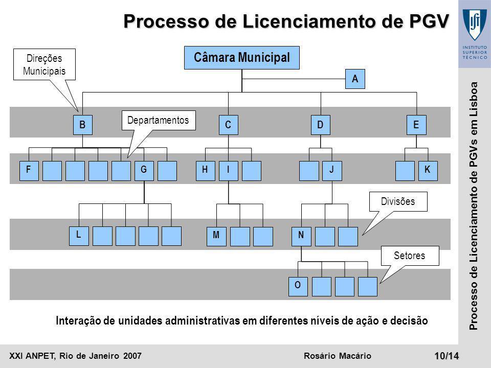 XXI ANPET, Rio de Janeiro 2007Rosário Macário10/14 Processo de Licenciamento de PGVs em Lisboa Câmara Municipal BCD A F Processo de Licenciamento de P