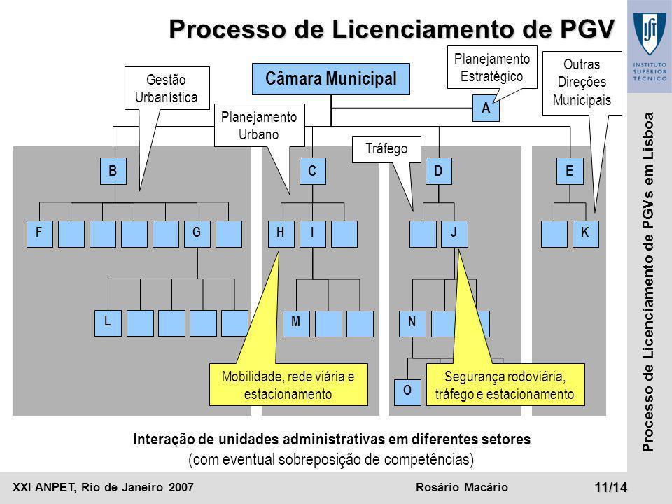 XXI ANPET, Rio de Janeiro 2007Rosário Macário11/14 Processo de Licenciamento de PGVs em Lisboa Câmara Municipal BCD A F Processo de Licenciamento de P