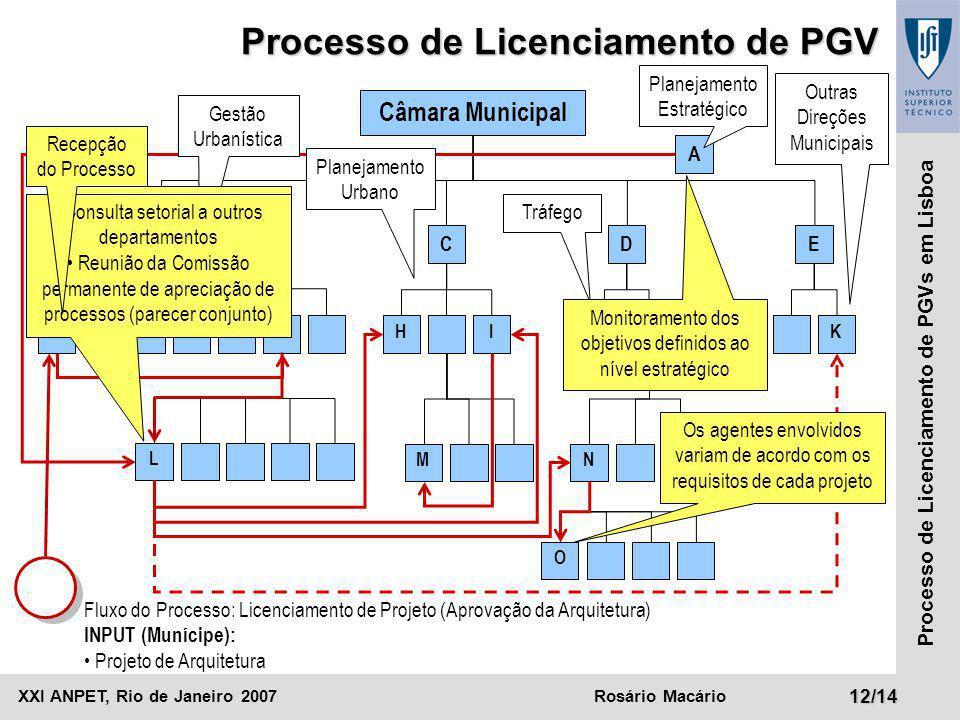 XXI ANPET, Rio de Janeiro 2007Rosário Macário12/14 Processo de Licenciamento de PGVs em Lisboa Câmara Municipal BCD A F Processo de Licenciamento de P