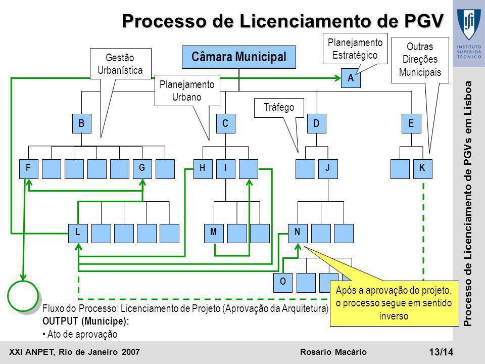 XXI ANPET, Rio de Janeiro 2007Rosário Macário13/14 Processo de Licenciamento de PGVs em Lisboa Câmara Municipal BCD A F Processo de Licenciamento de P
