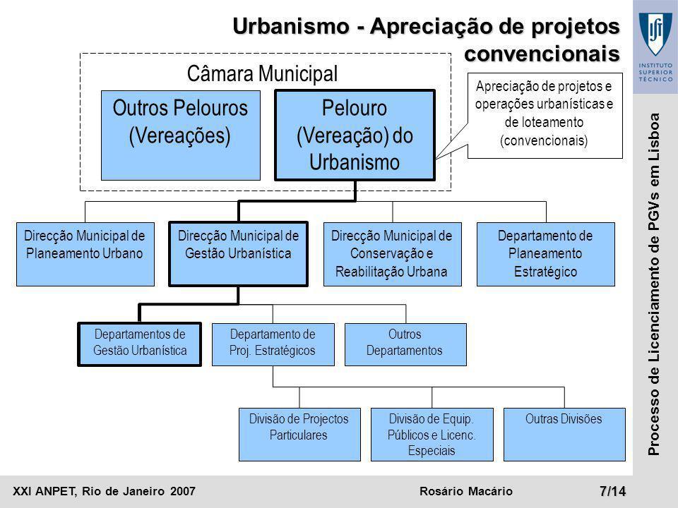 XXI ANPET, Rio de Janeiro 2007Rosário Macário8/14 Processo de Licenciamento de PGVs em Lisboa Pelouro (Vereação) do Urbanismo Direcção Municipal de Gestão Urbanística Direcção Municipal de Planeamento Urbano Direcção Municipal de Conservação e Reabilitação Urbana Departamento de Planeamento Estratégico Departamentos de Gestão Urbanística Câmara Municipal Urbanismo - Apreciação de projetos estratégicos Departamento de Proj.