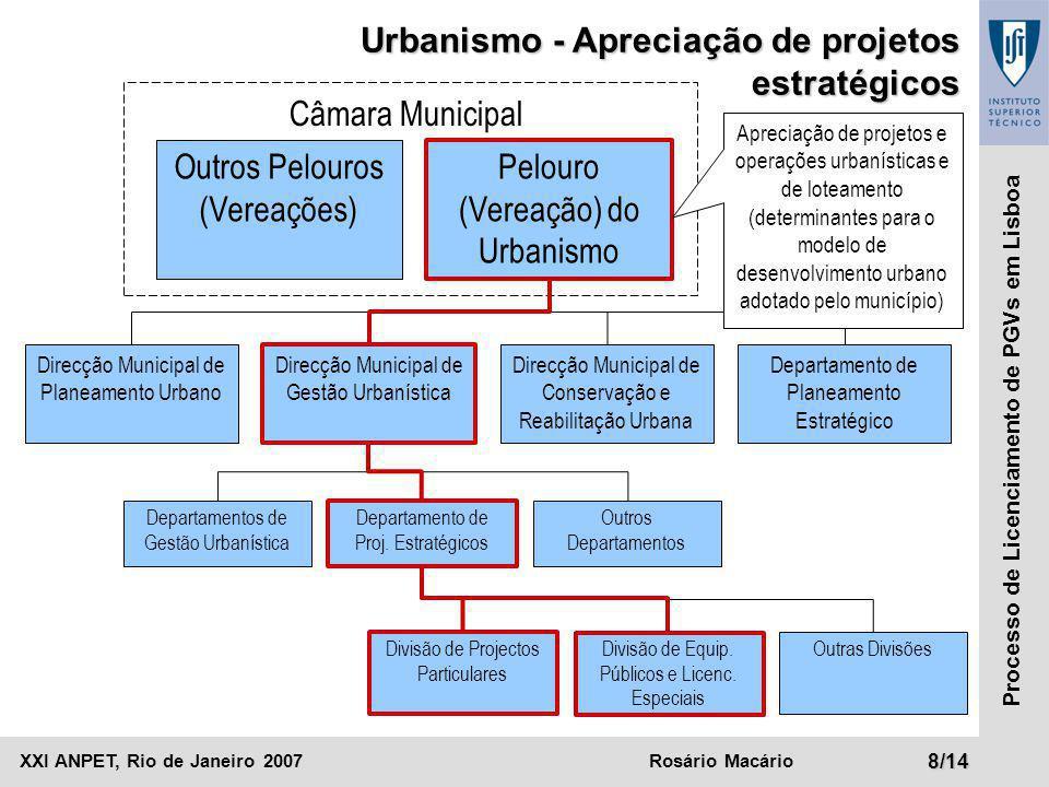XXI ANPET, Rio de Janeiro 2007Rosário Macário9/14 Processo de Licenciamento de PGVs em Lisboa Critérios para a apreciação de projetos estratégicos:  Localização;  Dimensão;  Relevante interesse público Ao nível patrimonial, ambiental, de promoção da acessibilidade, criação de infra-estruturas e equipamentos.