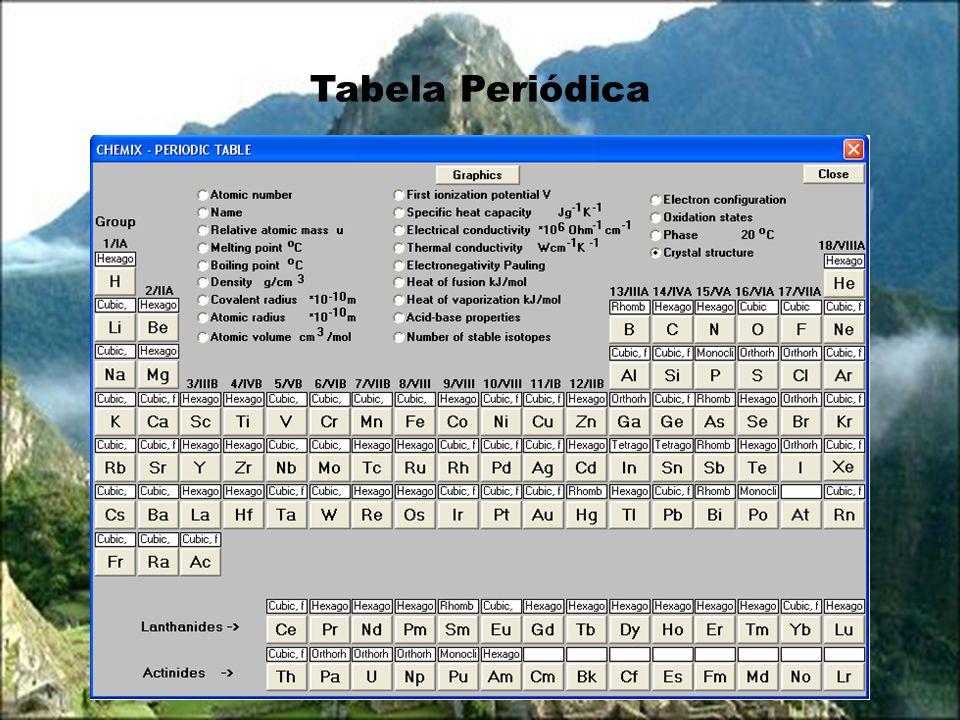 Gráfico da Tabela Periódica