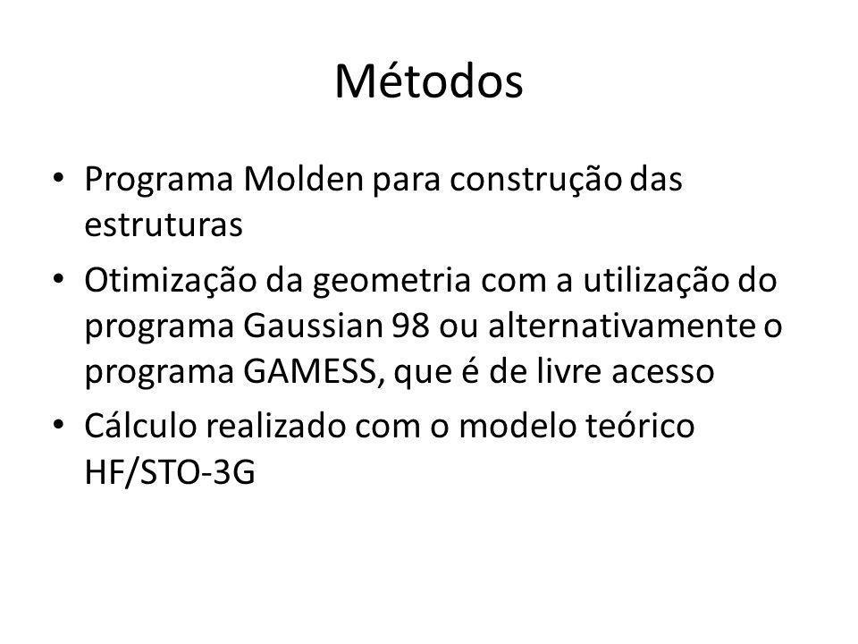Métodos Programa Molden para construção das estruturas Otimização da geometria com a utilização do programa Gaussian 98 ou alternativamente o programa GAMESS, que é de livre acesso Cálculo realizado com o modelo teórico HF/STO-3G