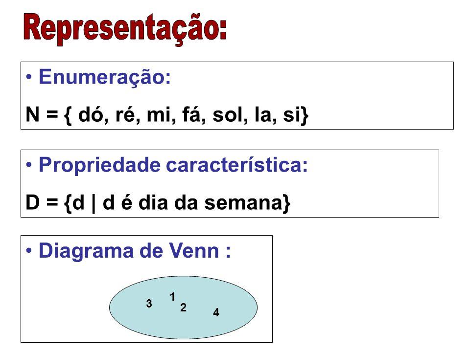 a  V (lê-se a pertence a V) a  M (lê-se a não pertence a M) A  B (lê-se A está contido em B) ( A é subconjunto de B) B  A (lê-se B contém A) D  B (lê-se D não está contido em B)