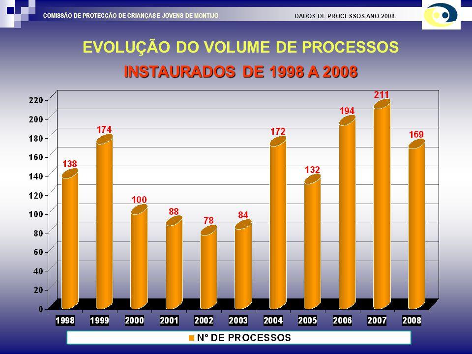 INTERVENÇÃO DADOS DE PROCESSOS ANO 2008 COMISSÃO DE PROTECÇÃO DE CRIANÇAS E JOVENS DE MONTIJO MEDIDAS DE PROMOÇÃO / PROTECÇÃO APLICADAS E ACOMPANHADAS EM 2008