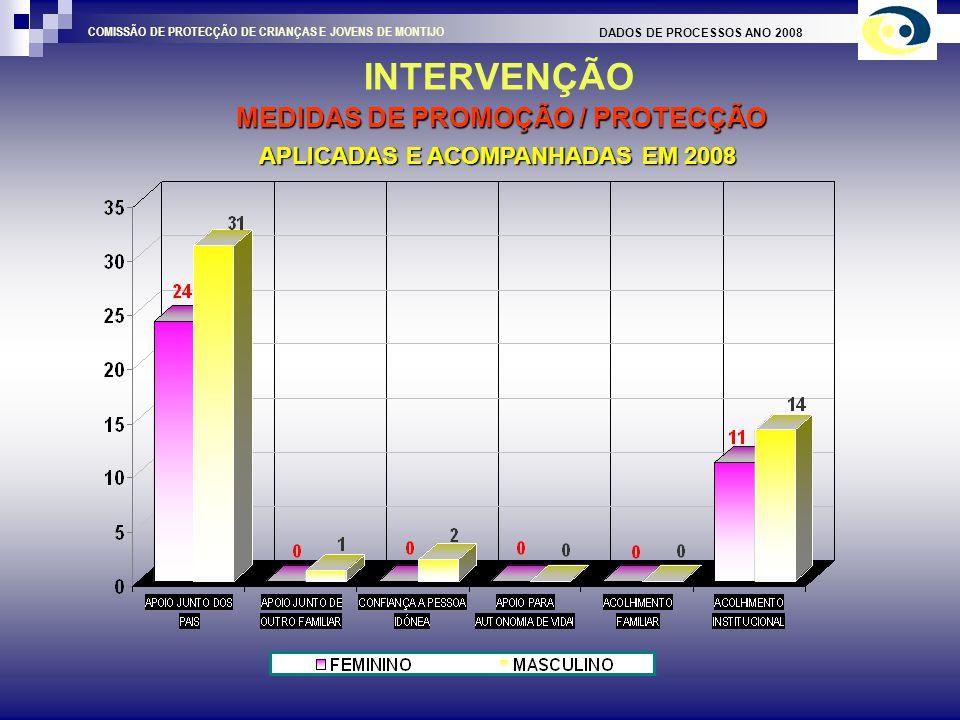 CARACTERIZAÇÃO DO AGREGADO FAMILIAR DADOS DE PROCESSOS ANO 2008 COMISSÃO DE PROTECÇÃO DE CRIANÇAS E JOVENS DE MONTIJO MEIO SOCIAL ENVOLVENTE