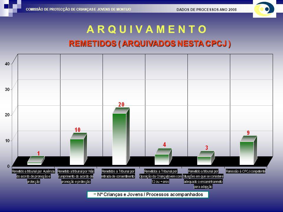 A R Q U I V A M E N T O DADOS DE PROCESSOS ANO 2008 COMISSÃO DE PROTECÇÃO DE CRIANÇAS E JOVENS DE MONTIJO MOTIVO DO ARQUIVAMENTO APÓS INTERVENÇÃO