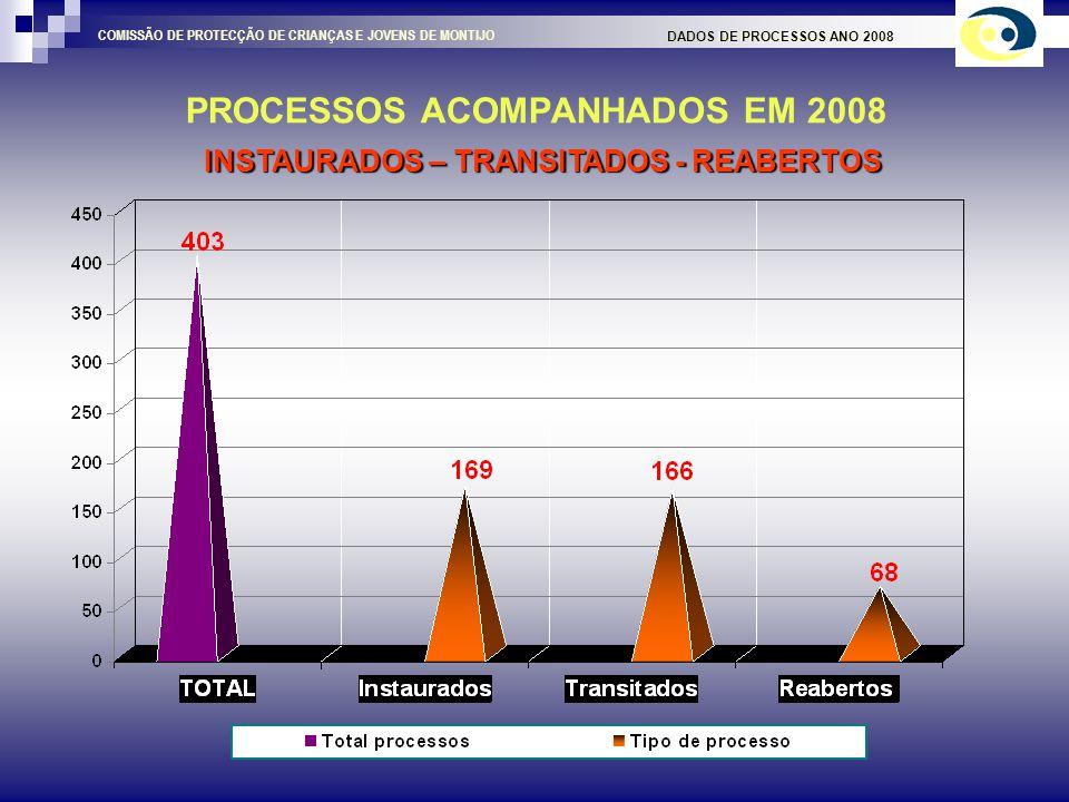 EVOLUÇÃO DO VOLUME DE PROCESSOS DADOS DE PROCESSOS ANO 2008 COMISSÃO DE PROTECÇÃO DE CRIANÇAS E JOVENS DE MONTIJO INSTAURADOS DE 1998 A 2008