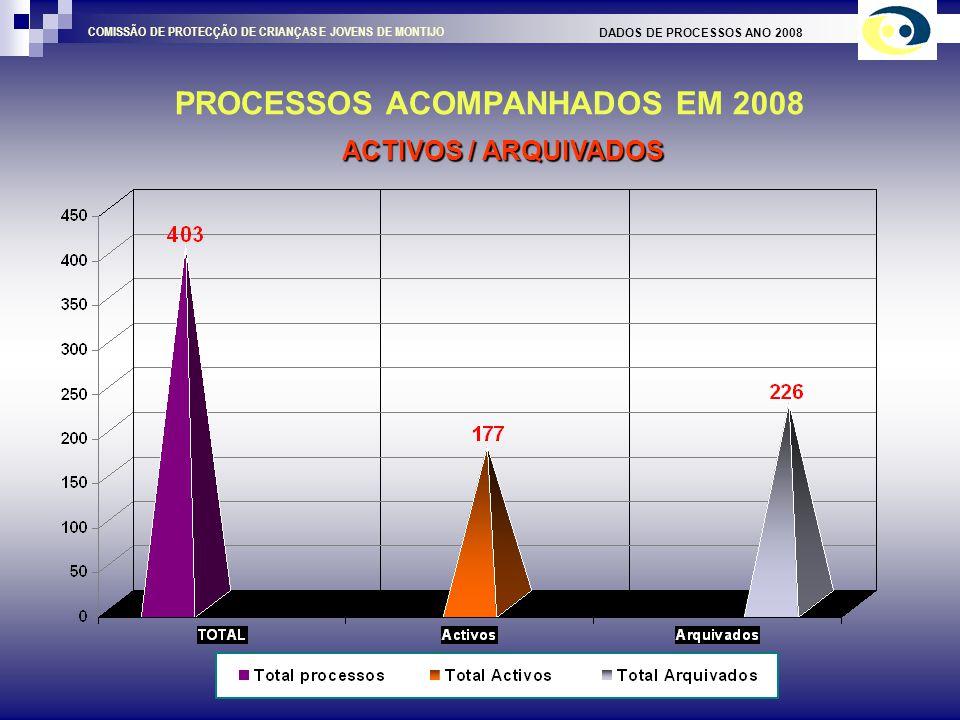 PROCESSOS ACOMPANHADOS EM 2008 DADOS DE PROCESSOS ANO 2008 COMISSÃO DE PROTECÇÃO DE CRIANÇAS E JOVENS DE MONTIJO ACTIVOS / ARQUIVADOS