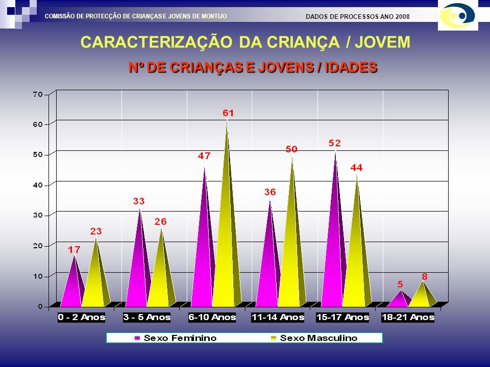 Nº DE CRIANÇAS E JOVENS / IDADES CARACTERIZAÇÃO DA CRIANÇA / JOVEM DADOS DE PROCESSOS ANO 2008 COMISSÃO DE PROTECÇÃO DE CRIANÇAS E JOVENS DE MONTIJO