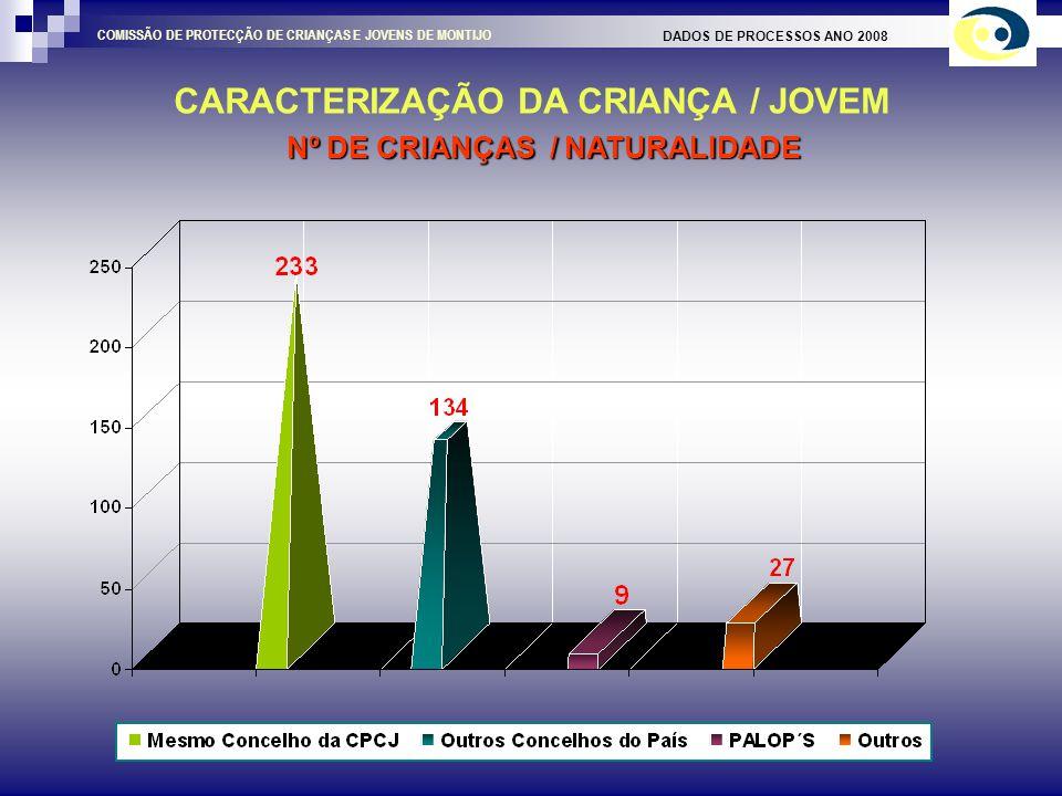 CARACTERIZAÇÃO DO AGREGADO FAMILIAR DADOS DE PROCESSOS ANO 2008 COMISSÃO DE PROTECÇÃO DE CRIANÇAS E JOVENS DE MONTIJO COMPOSIÇÃO ETÁRIA DO AGREGADO