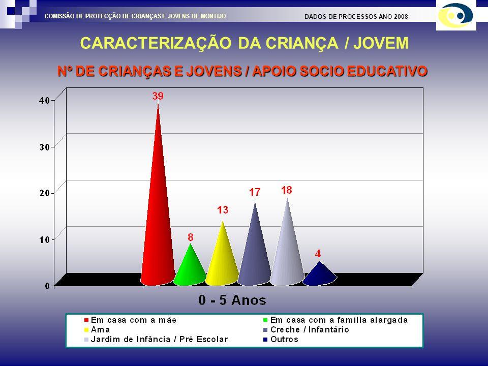 Nº DE CRIANÇAS / NATURALIDADE CARACTERIZAÇÃO DA CRIANÇA / JOVEM DADOS DE PROCESSOS ANO 2008 COMISSÃO DE PROTECÇÃO DE CRIANÇAS E JOVENS DE MONTIJO