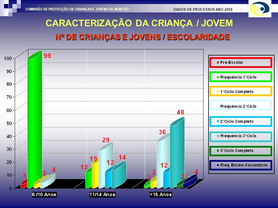 Nº DE CRIANÇAS E JOVENS / ESCOLARIDADE CARACTERIZAÇÃO DA CRIANÇA / JOVEM DADOS DE PROCESSOS ANO 2008 COMISSÃO DE PROTECÇÃO DE CRIANÇAS E JOVENS DE MONTIJO