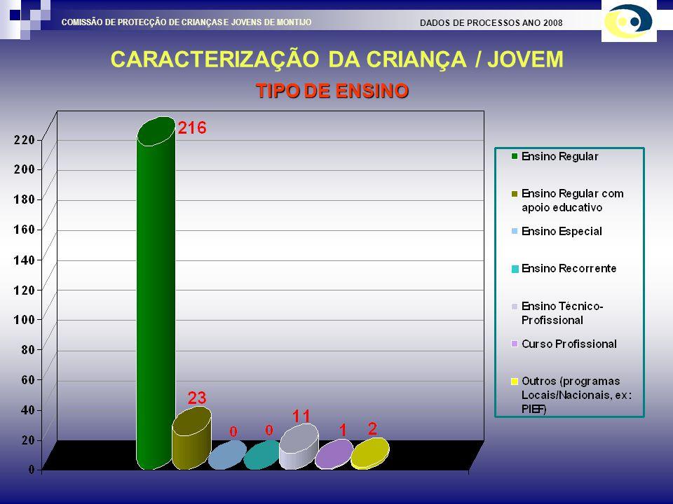 CARACTERIZAÇÃO DO AGREGADO FAMILIAR DADOS DE PROCESSOS ANO 2008 COMISSÃO DE PROTECÇÃO DE CRIANÇAS E JOVENS DE MONTIJO SAÚDE DO AGREGADO FAMILIAR