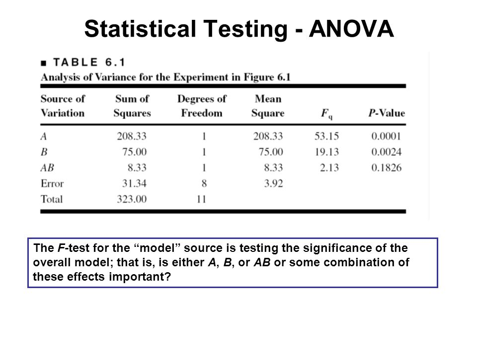 "Statistical Testing - ANOVA The F-test for the ""model"" source is testing the significance of the overall model; that is, is either A, B, or AB or some"