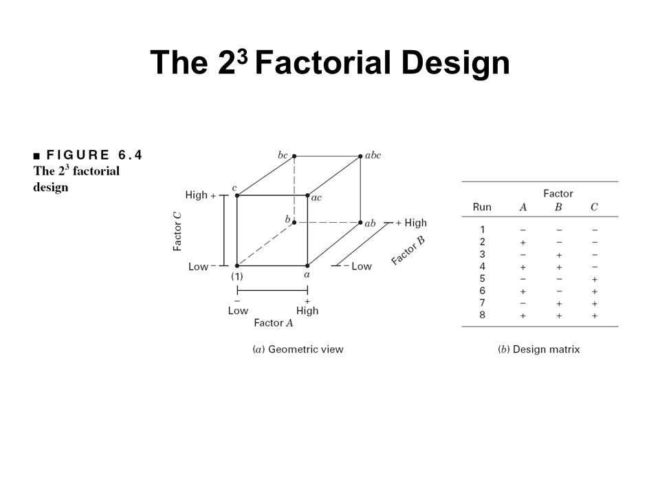The 2 3 Factorial Design
