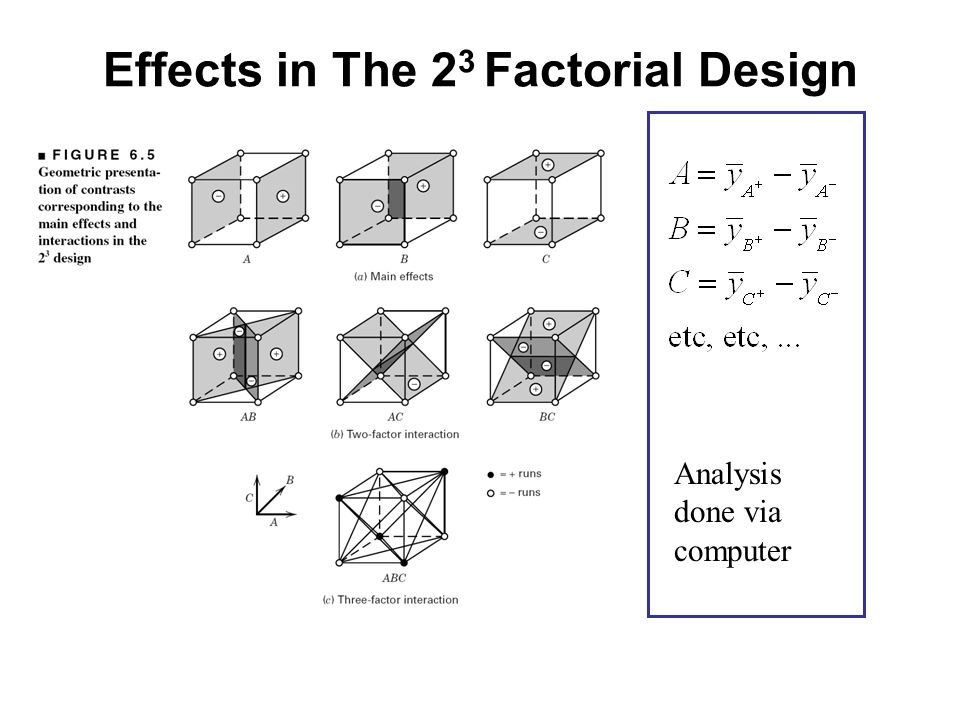 Effects in The 2 3 Factorial Design Analysis done via computer