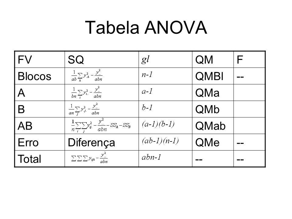Tabela ANOVA FVSQ gl QMF Blocos n-1 QMBl-- A a-1 QMa B b-1 QMb AB (a-1)(b-1) QMab ErroDiferença (ab-1)(n-1) QMe-- Total abn-1 --