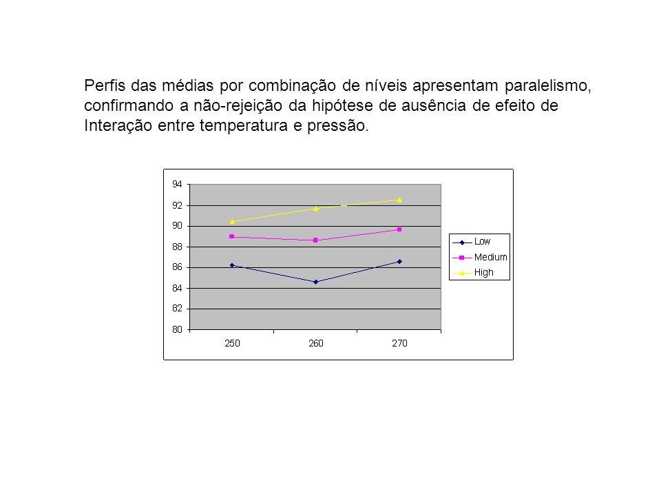 Perfis das médias por combinação de níveis apresentam paralelismo, confirmando a não-rejeição da hipótese de ausência de efeito de Interação entre tem