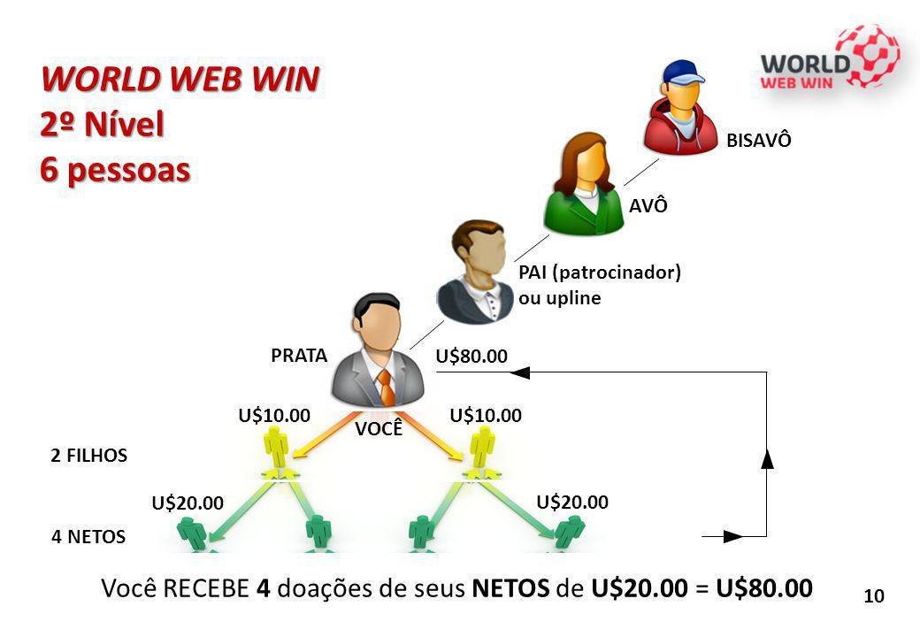 10 U$10.00 PAI (patrocinador) ou upline 2 FILHOS 4 NETOS Você RECEBE 4 doações de seus NETOS de U$20.00 = U$80.00 U$20.00 U$10.00 U$80.00 WORLD WEB WI