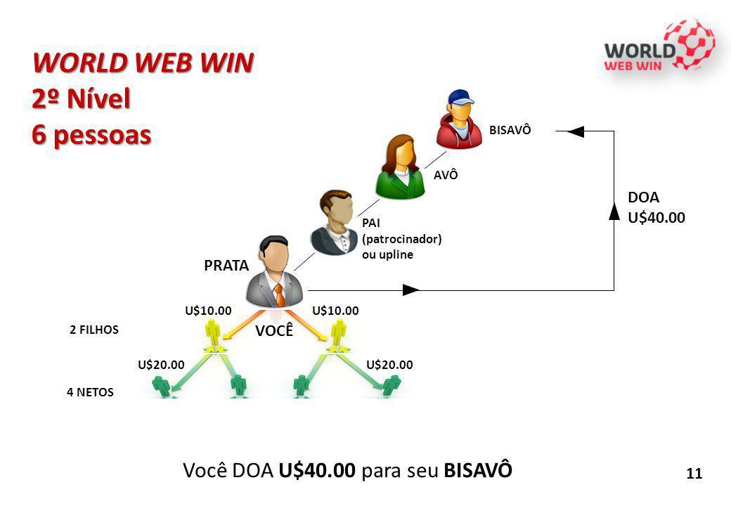 11 WORLD WEB WIN 2º Nível 6 pessoas Você DOA U$40.00 para seu BISAVÔ PAI (patrocinador) ou upline 2 FILHOS 4 NETOS AVÔ BISAVÔ DOA U$40.00 PRATA U$10.0