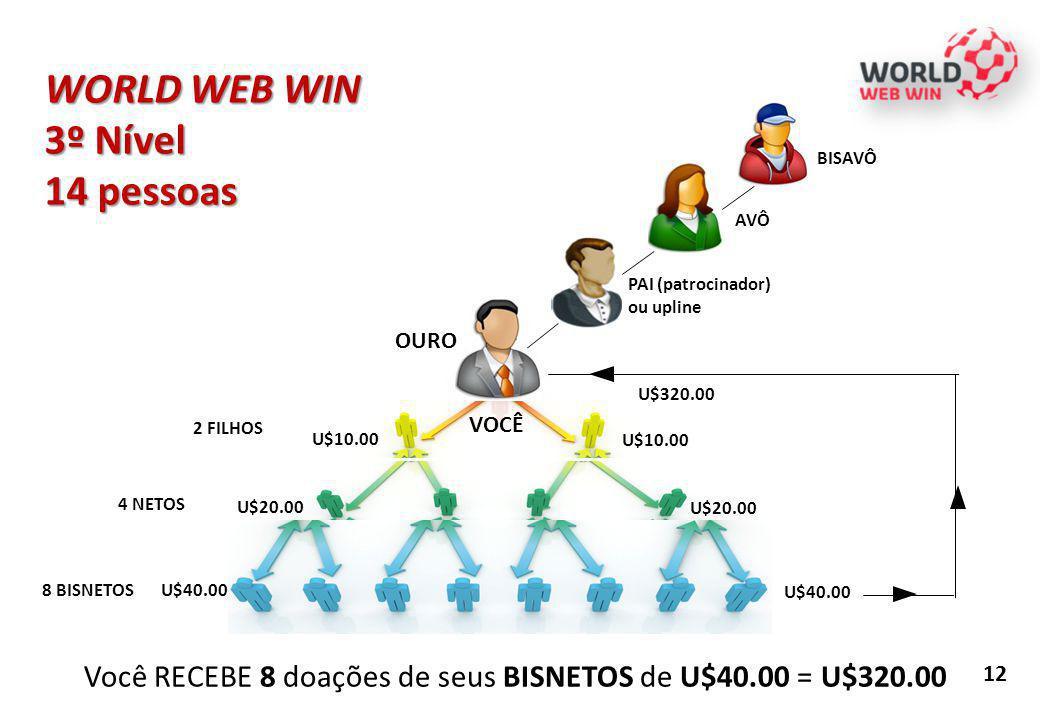 12 WORLD WEB WIN 3º Nível 14 pessoas Você RECEBE 8 doações de seus BISNETOS de U$40.00 = U$320.00 U$10.00 PAI (patrocinador) ou upline 2 FILHOS 4 NETO