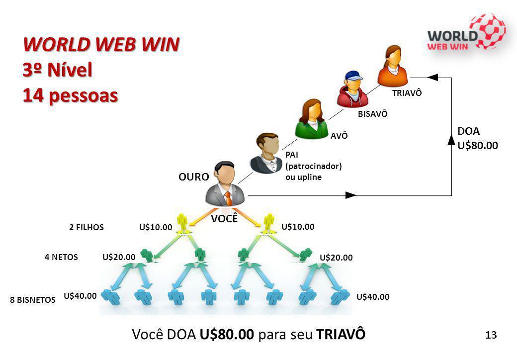 13 U$10.00 PAI (patrocinador) ou upline 2 FILHOS 4 NETOS U$20.00 8 BISNETOS U$40.00 AVÔ BISAVÔ WORLD WEB WIN 3º Nível 14 pessoas TRIAVÔ Você DOA U$80.