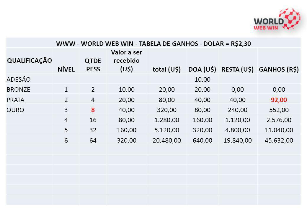 WWW - WORLD WEB WIN - TABELA DE GANHOS - DOLAR = R$2,30 QUALIFICAÇÃO NÍVEL QTDE PESS Valor a ser recebido (U$)total (U$)DOA (U$)RESTA (U$)GANHOS (R$)