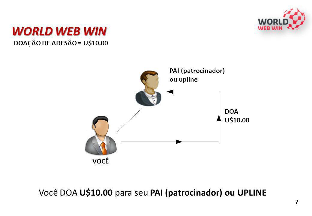 VOCÊ WORLD WEB WIN DOAÇÃO DE ADESÃO = U$10.00 DOA U$10.00 PAI (patrocinador) ou upline 7 Você DOA U$10.00 para seu PAI (patrocinador) ou UPLINE