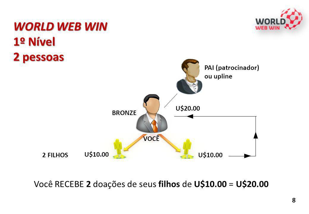 WORLD WEB WIN 1º Nível 2 pessoas 8 Você RECEBE 2 doações de seus filhos de U$10.00 = U$20.00 U$10.00 PAI (patrocinador) ou upline BRONZE 2 FILHOS U$10