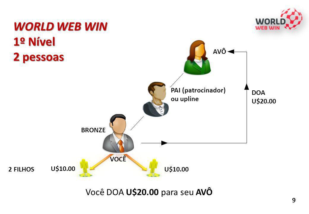 WORLD WEB WIN 1º Nível 2 pessoas 9 U$10.00 PAI (patrocinador) ou upline 2 FILHOS U$10.00 AVÔ BRONZE DOA U$20.00 Você DOA U$20.00 para seu AVÔ VOCÊ