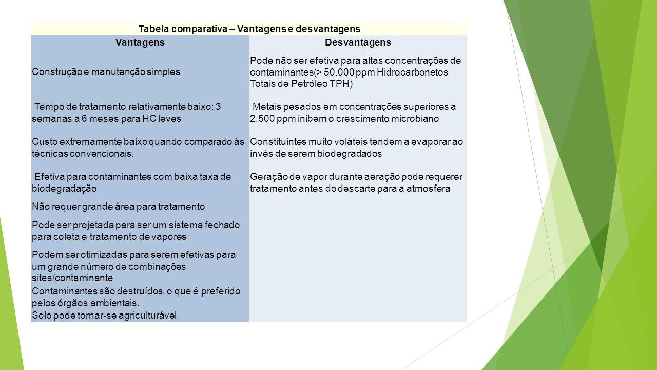 Tabela comparativa – Vantagens e desvantagens VantagensDesvantagens Construção e manutenção simples Pode não ser efetiva para altas concentrações de c