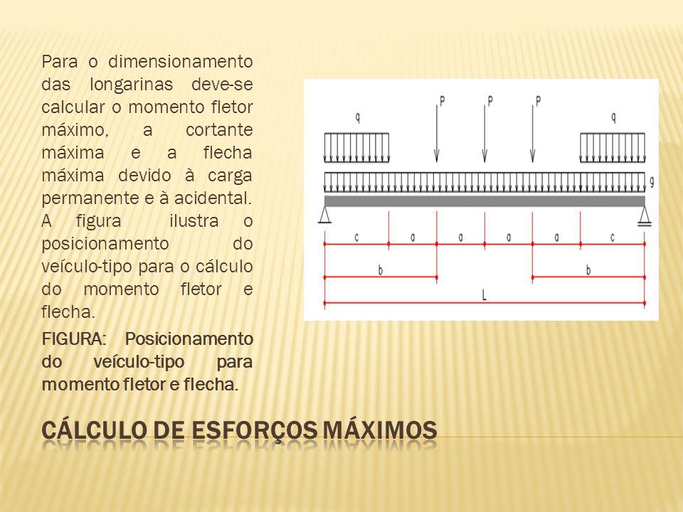 Para o dimensionamento das longarinas deve-se calcular o momento fletor máximo, a cortante máxima e a flecha máxima devido à carga permanente e à acidental.