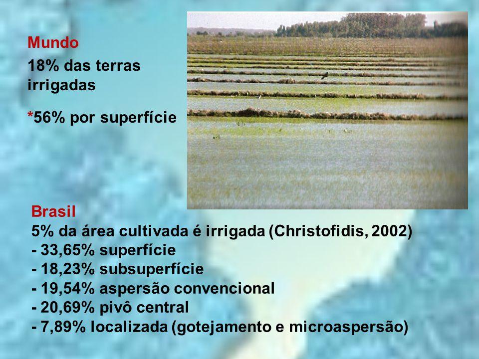 Brasil 5% da área cultivada é irrigada (Christofidis, 2002) - 33,65% superfície - 18,23% subsuperfície - 19,54% aspersão convencional - 20,69% pivô ce