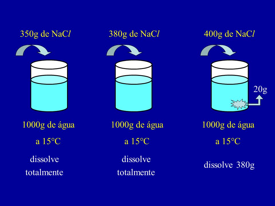 COEFICIENTE DE SOLUBILIDADE (Cs) É a quantidade máxima de um SOLUTO capaz de se dissolver em uma quantidade fixa de SOLVENTE, em certas condições (temperatura e pressão) Cs= 380g de NaCl 1000g de água, a 15°C