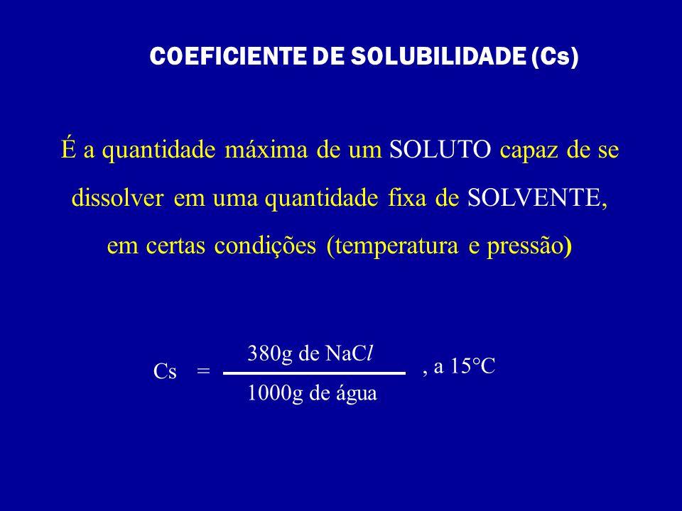 Quando na solução temos uma quantidade de soluto MENOR que o máximo permitido pelo coeficiente de solubilidade a solução será classificada como solução INSATURADA Cs= 380g de NaCl 1000g de água, a 15°C 1000g de água a 15°C 350g de NaCl
