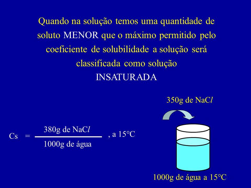 Quando na solução temos uma quantidade de soluto IGUAL ao máximo permitido pelo coeficiente de solubilidade a solução será classificada como solução SATURADA Cs= 380g de NaCl 1000g de água, a 15°C 1000g de água a 15°C 380g de NaCl
