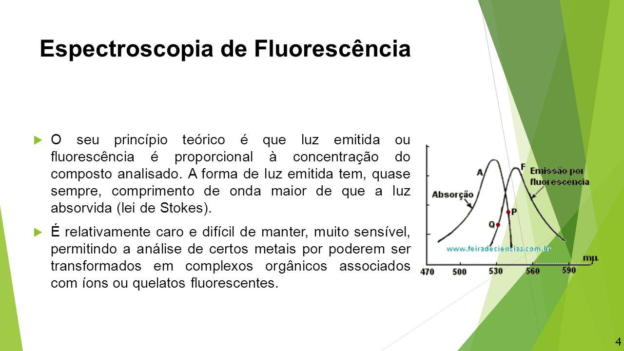 Espectroscopia de Fluorescência  O seu princípio teórico é que luz emitida ou fluorescência é proporcional à concentração do composto analisado. A fo