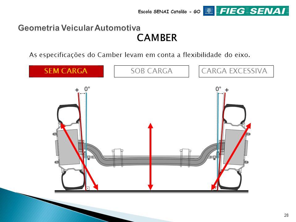 27 Escola SENAI Catalão - GO NEGATIVOPOSITIVO CAMBER É o ângulo da roda, em relação à uma linha perpendicular ao plano de apoio do veículo (ponto zero).
