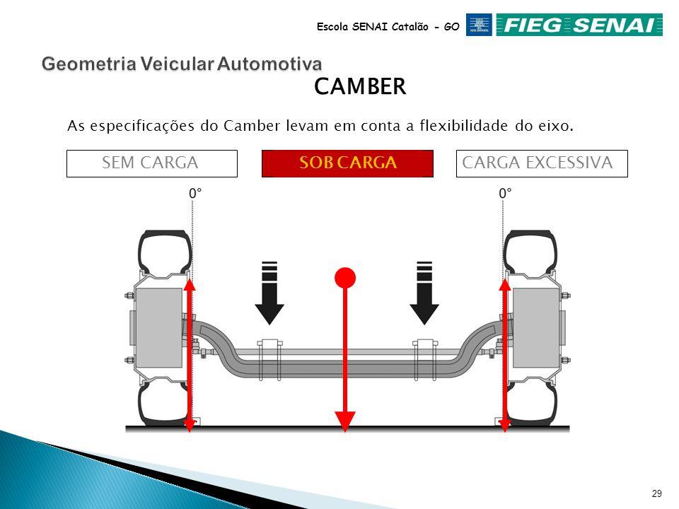 28 Escola SENAI Catalão - GO SOB CARGACARGA EXCESSIVA As especificações do Camber levam em conta a flexibilidade do eixo. CAMBER SEM CARGA