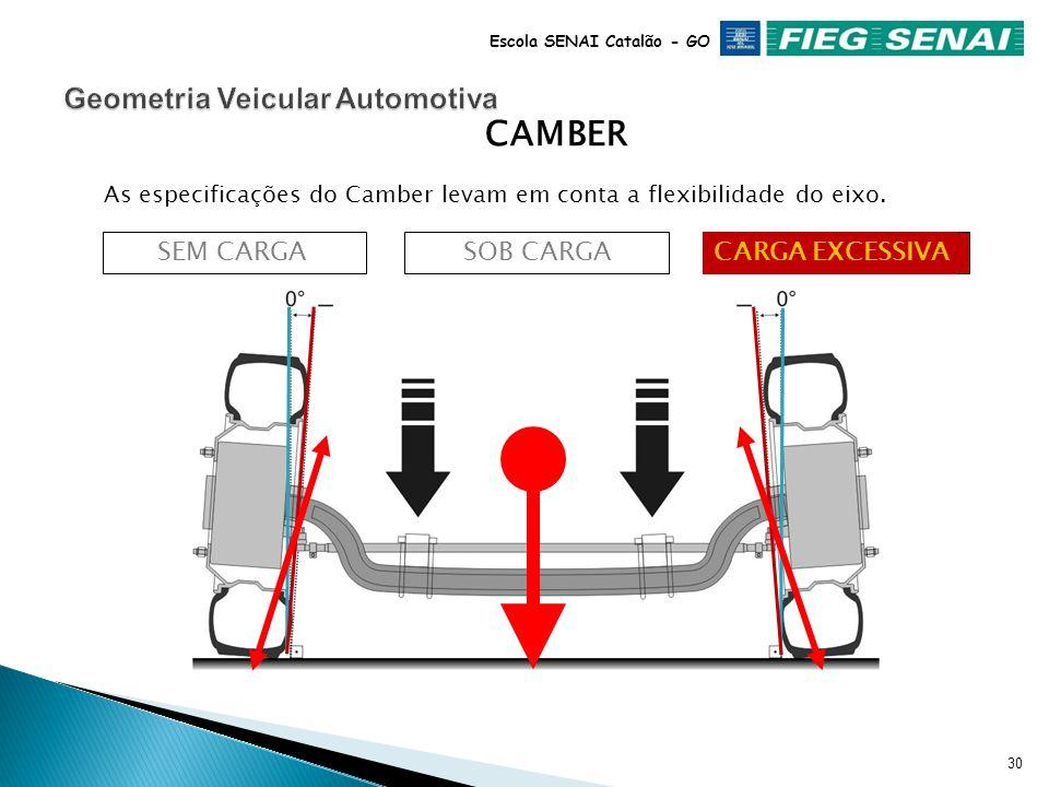 29 Escola SENAI Catalão - GO SOB CARGACARGA EXCESSIVA As especificações do Camber levam em conta a flexibilidade do eixo. CAMBER SEM CARGA