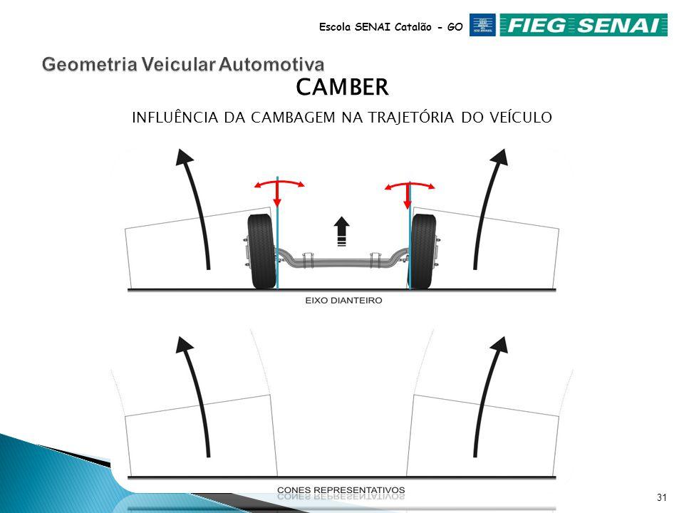 30 Escola SENAI Catalão - GO SOB CARGACARGA EXCESSIVA As especificações do Camber levam em conta a flexibilidade do eixo. CAMBER SEM CARGA