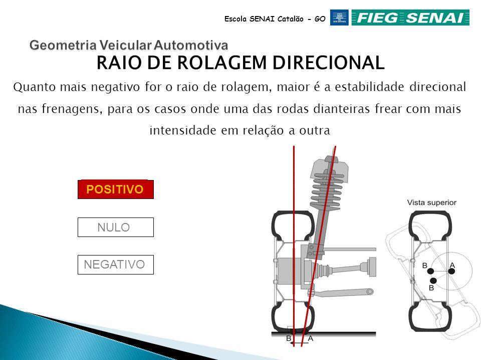 Escola SENAI Catalão - GO RAIO DE ROLAGEM DIRECIONAL Quanto mais negativo for o raio de rolagem, maior é a estabilidade direcional nas frenagens, para os casos onde uma das rodas dianteiras frear com mais intensidade em relação a outra NEGATIVO POSITIVO NULO
