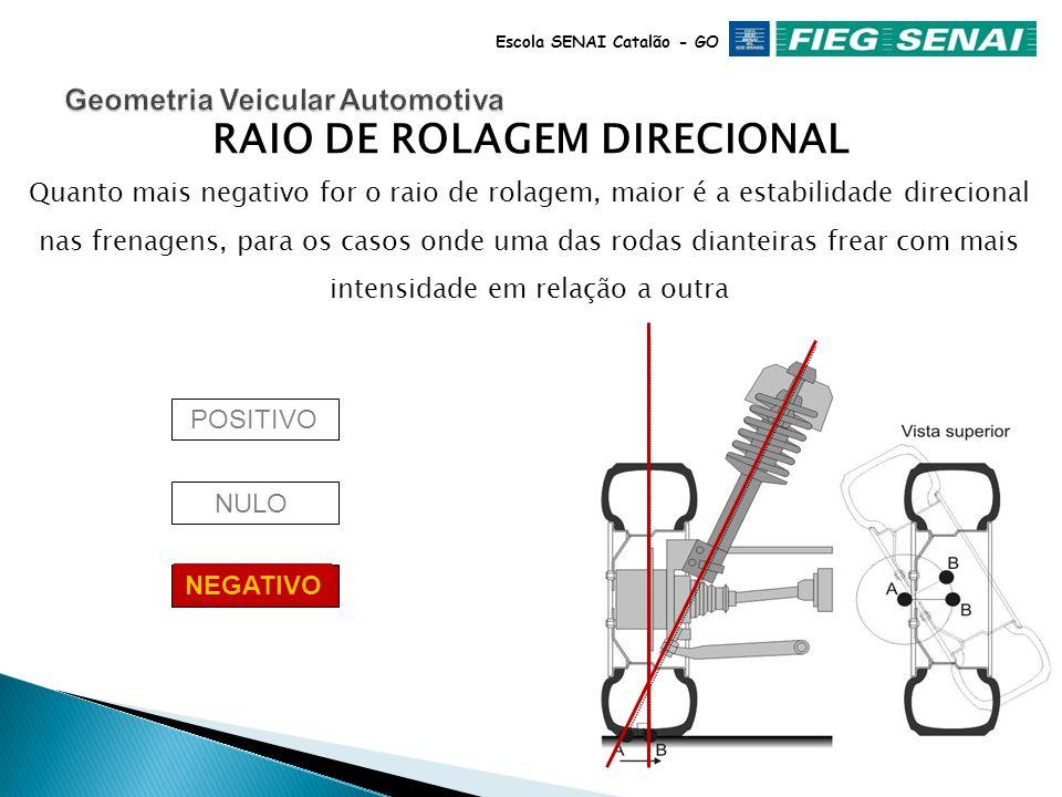 Escola SENAI Catalão - GO Quanto mais negativo for o raio de rolagem, maior é a estabilidade direcional nas frenagens, para os casos onde uma das rodas dianteiras frear com mais intensidade em relação a outra NEGATIVO POSITIVO NULO RAIO DE ROLAGEM DIRECIONAL
