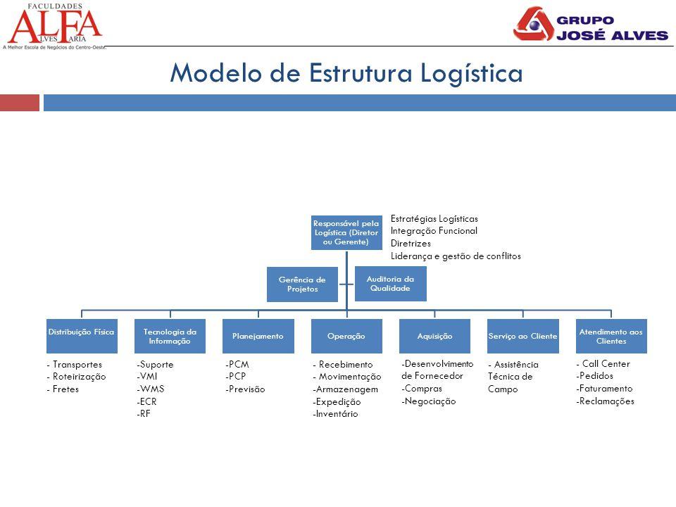 Modelo de Estrutura Logística Responsável pela Logística (Diretor ou Gerente) Distribuição FísicaTecnologia da Informação PlanejamentoOperaçãoAquisiçã